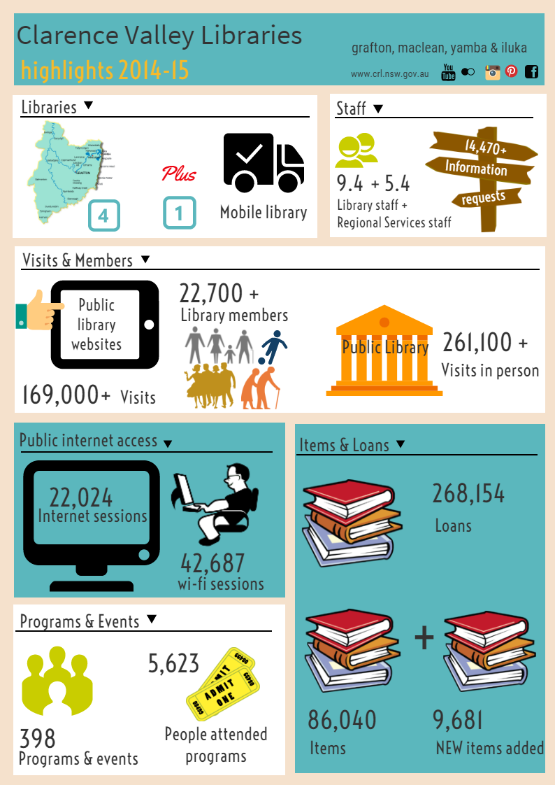clarence valley libraries-highlights-2014-15